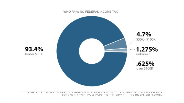 chart federal income tax
