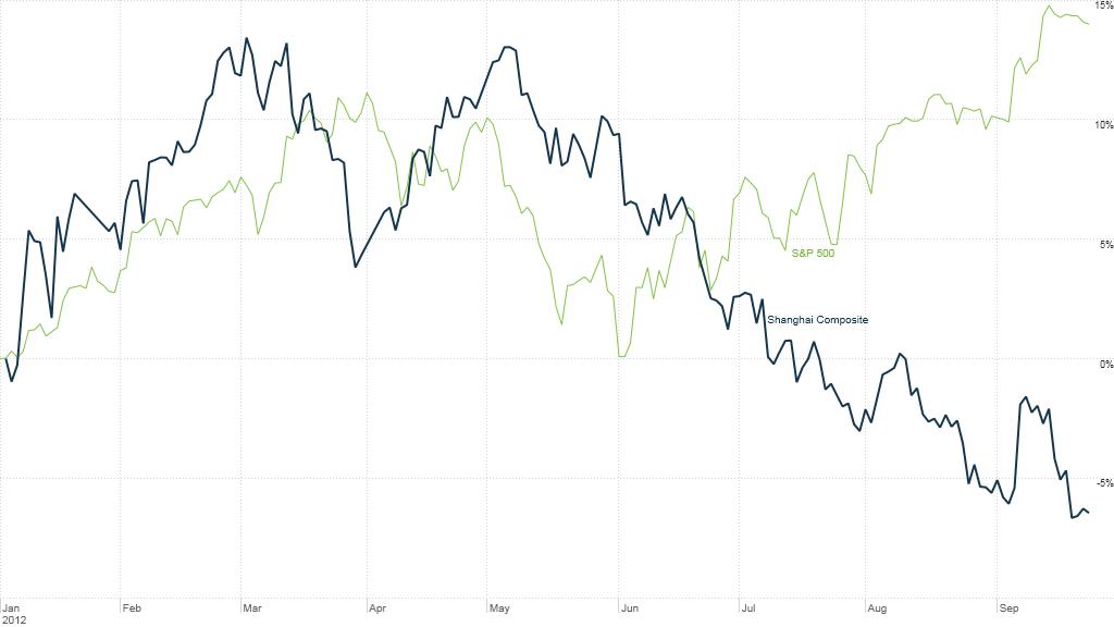 shanghai composite vs. S&P 500