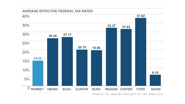 chart romney tax rate