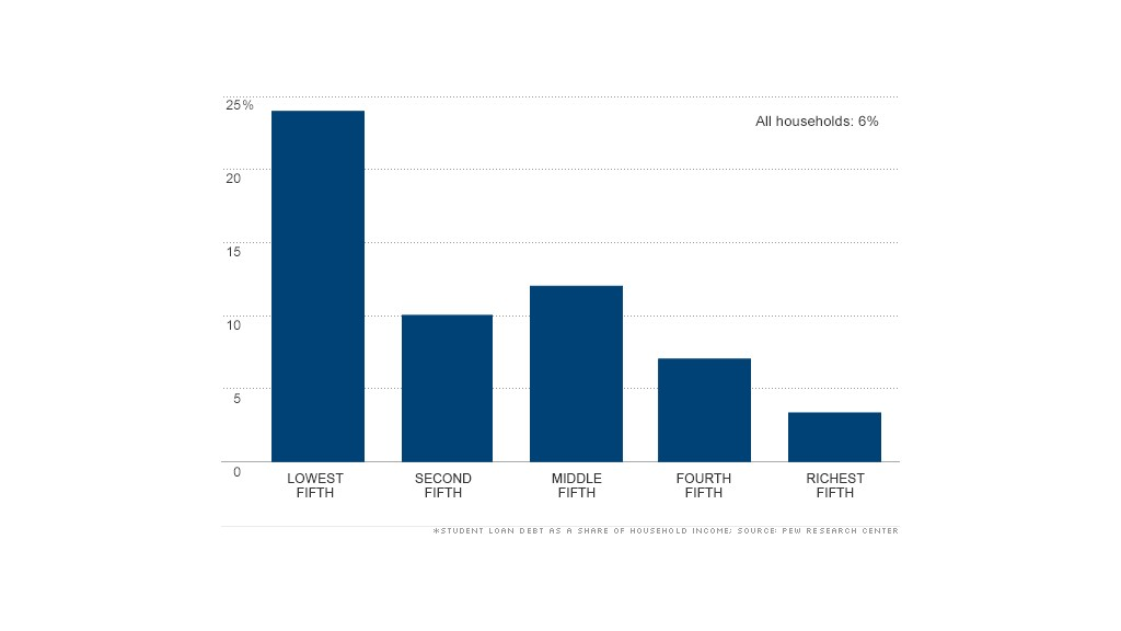 chart student loan debt