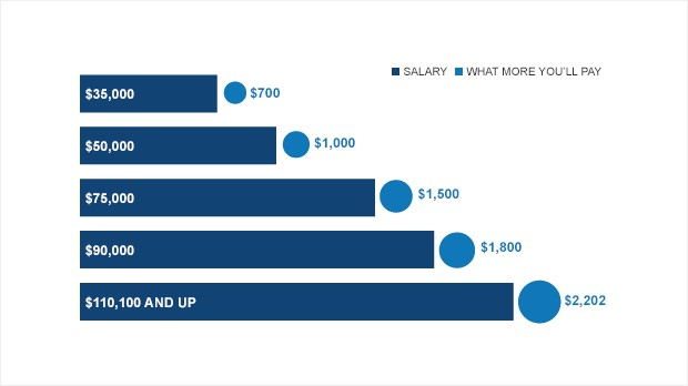 chart payroll tax