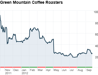 Green Mountain Coffee Roasters