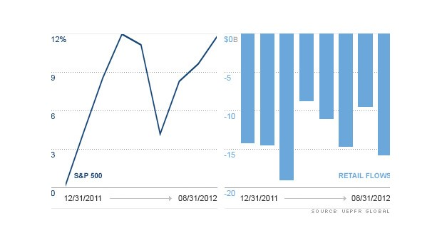 chart retail flows new