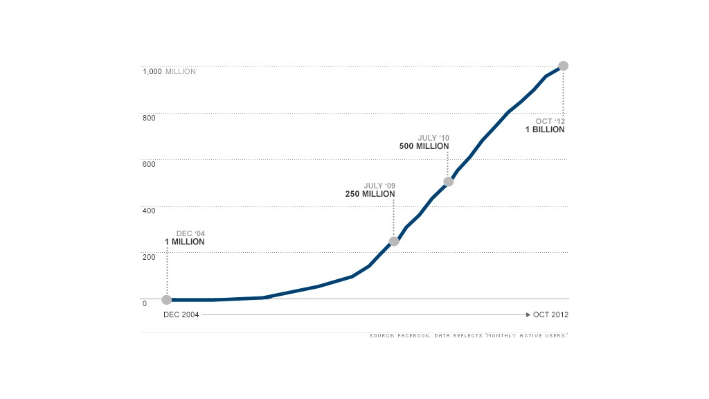 chart facebook billion