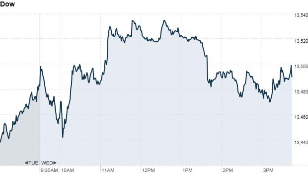 Dow 400