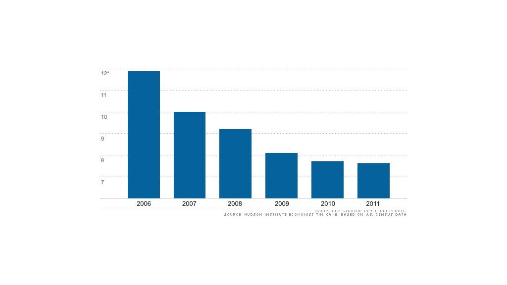 chart entrepreneurship 100512