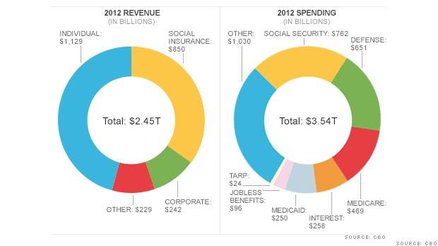 chart cbo report