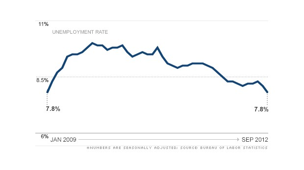 chart unemployment rate 2