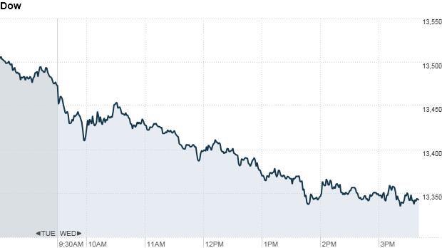 Dow 355