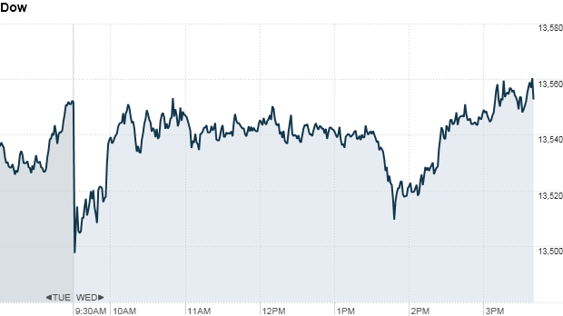 dow4pm
