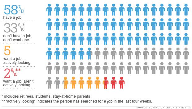 infographic unemployment 101812