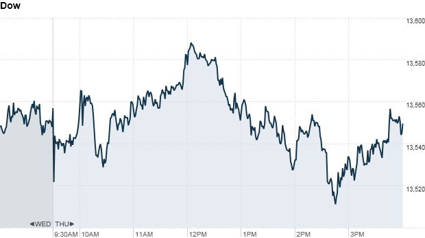 Dow 420pm