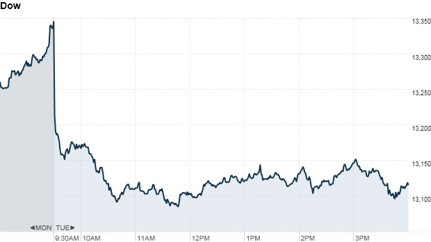 Dow415pm