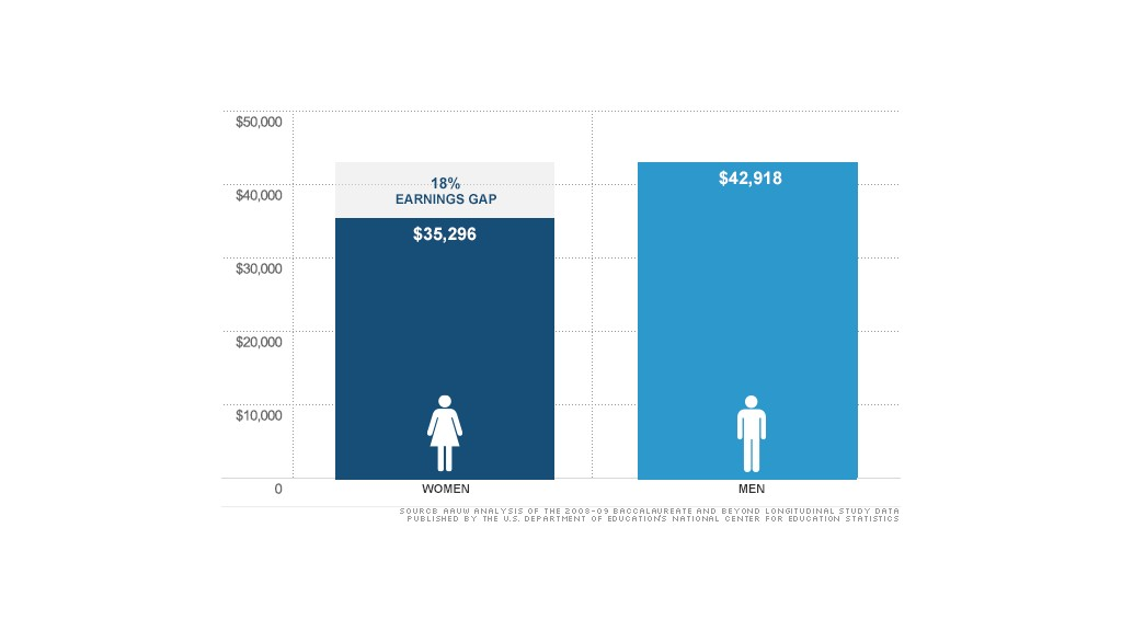 chart gender pay gap 2