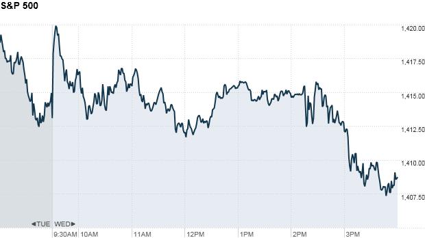 S&P 500 4:36 pm