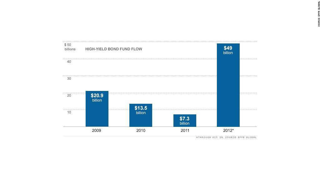 high yield bond funds chart