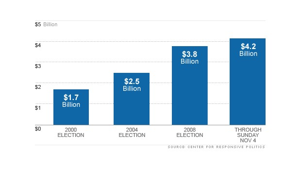 chart campaign finance