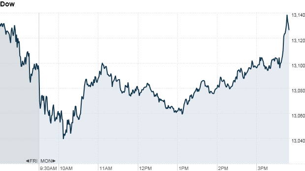 Dow 348 pm