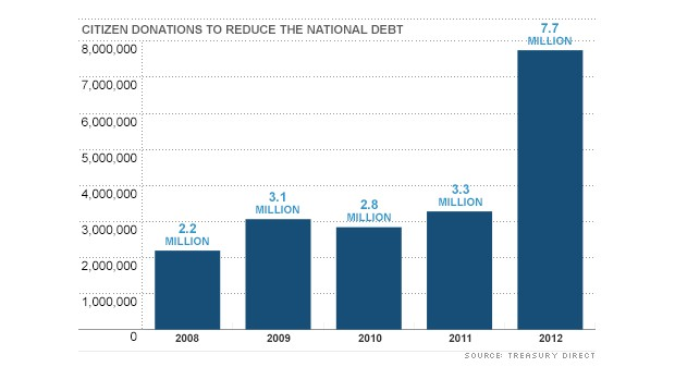 chart national debt donations