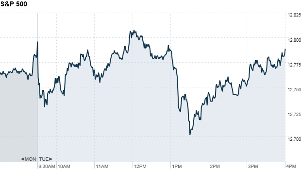 S&P 500 4:23