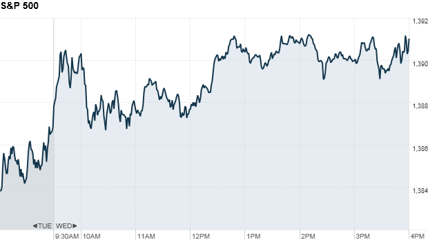 S&P 500 4:17 pm