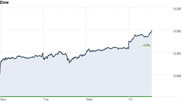 Dow week 1:17