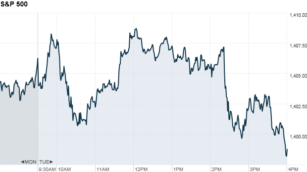 S&P 500 4:15