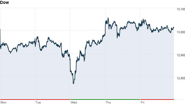 Dow november