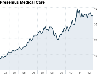 15 best stocks fresenius