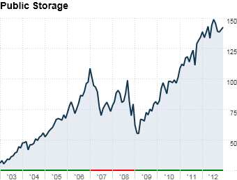 15 best stocks public storage