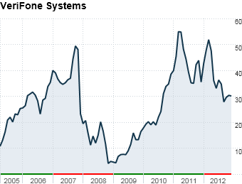 15 best stocks verifone