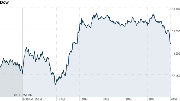 Dow 420 pm
