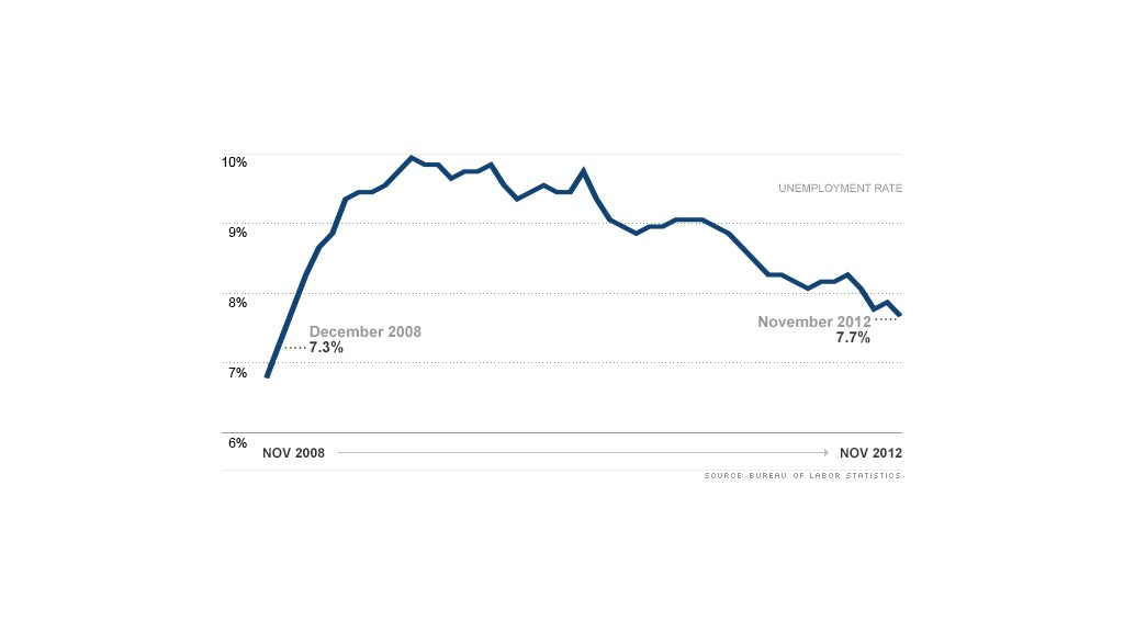chart unemployment rate 120712