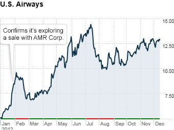 gallery fortune best stocks us airways