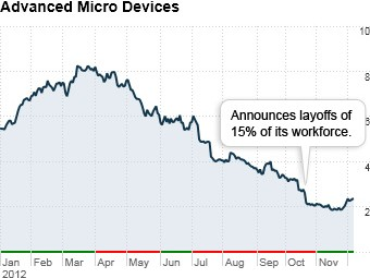 worst stocks 2012 advanced micro devices