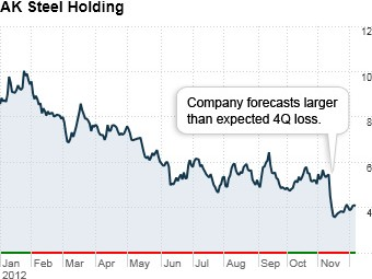 worst stocks 2012 ak steel holding