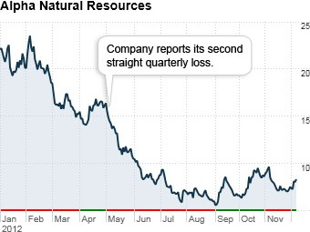 worst stocks 2012 alpha natural resources