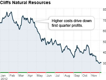 worst stocks 2012 cliffs natural resources