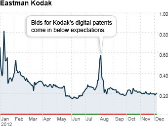 #2 Eastman Kodak