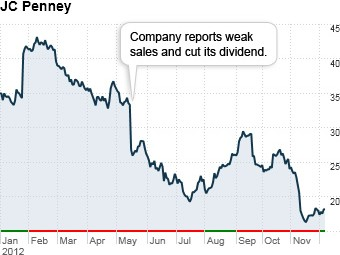 worst stocks 2012 jc penney