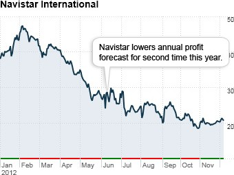 worst stocks 2012 navistar