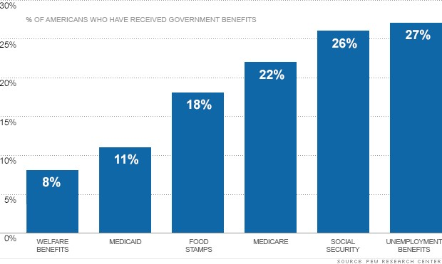 chart entitlement benefits 2