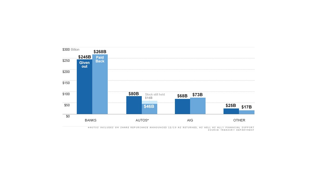 chart tarp money