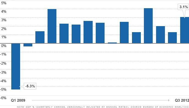 chart gdp 122012