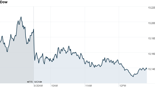 Dow 1 pm