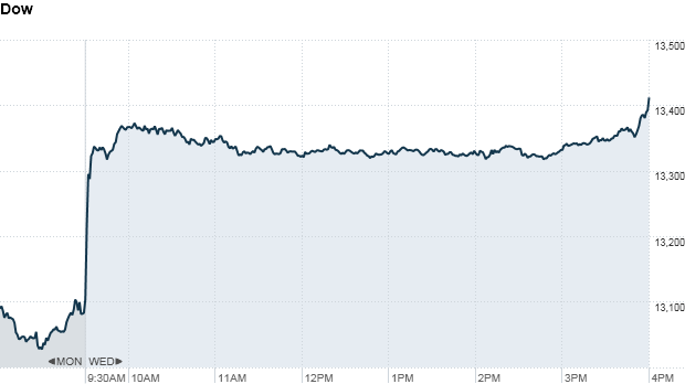 S&P 500 4:28pm
