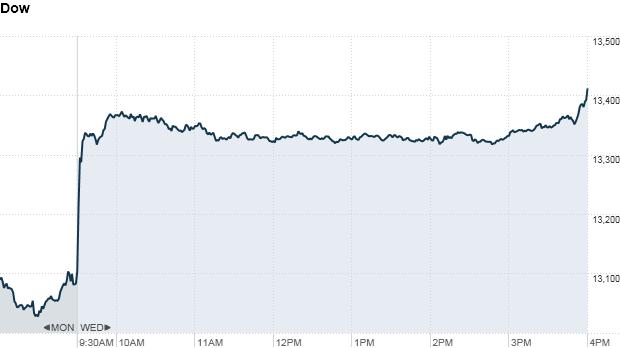 S&P 500 4:28pm