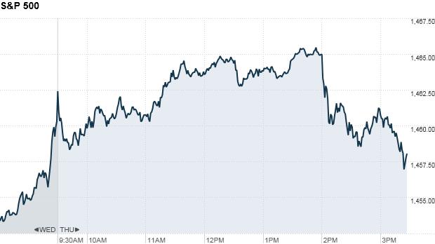 S&P 500 3:41pm
