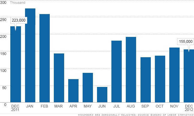 Need to Know News: December jobs report shows hiring and unemployment steady; Calls from tea party for 'consequences' of fiscal cliff vote