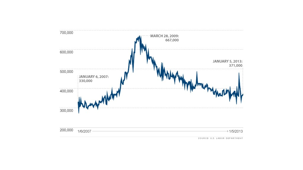 chart initial claims 6 years